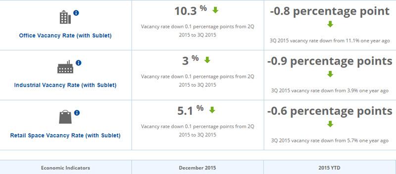 December 15 Economic Indicators