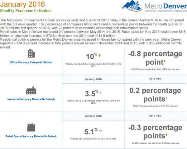 Jan Metro Denver economic Indicators