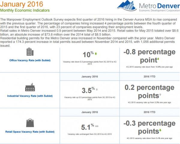 Jan Metro Denver economic Indicators e1453408746577