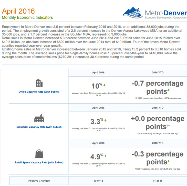 April Economic Indicators