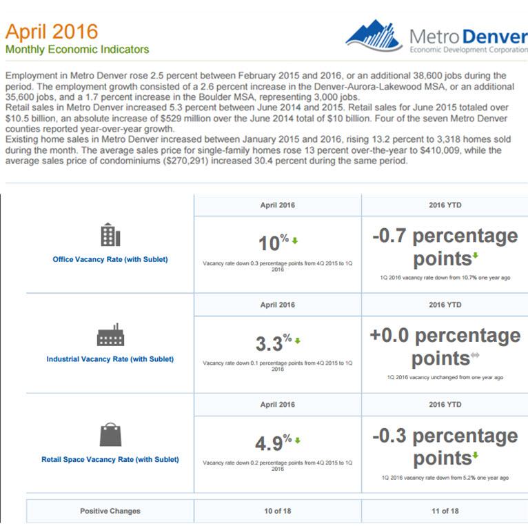 April Economic Indicators