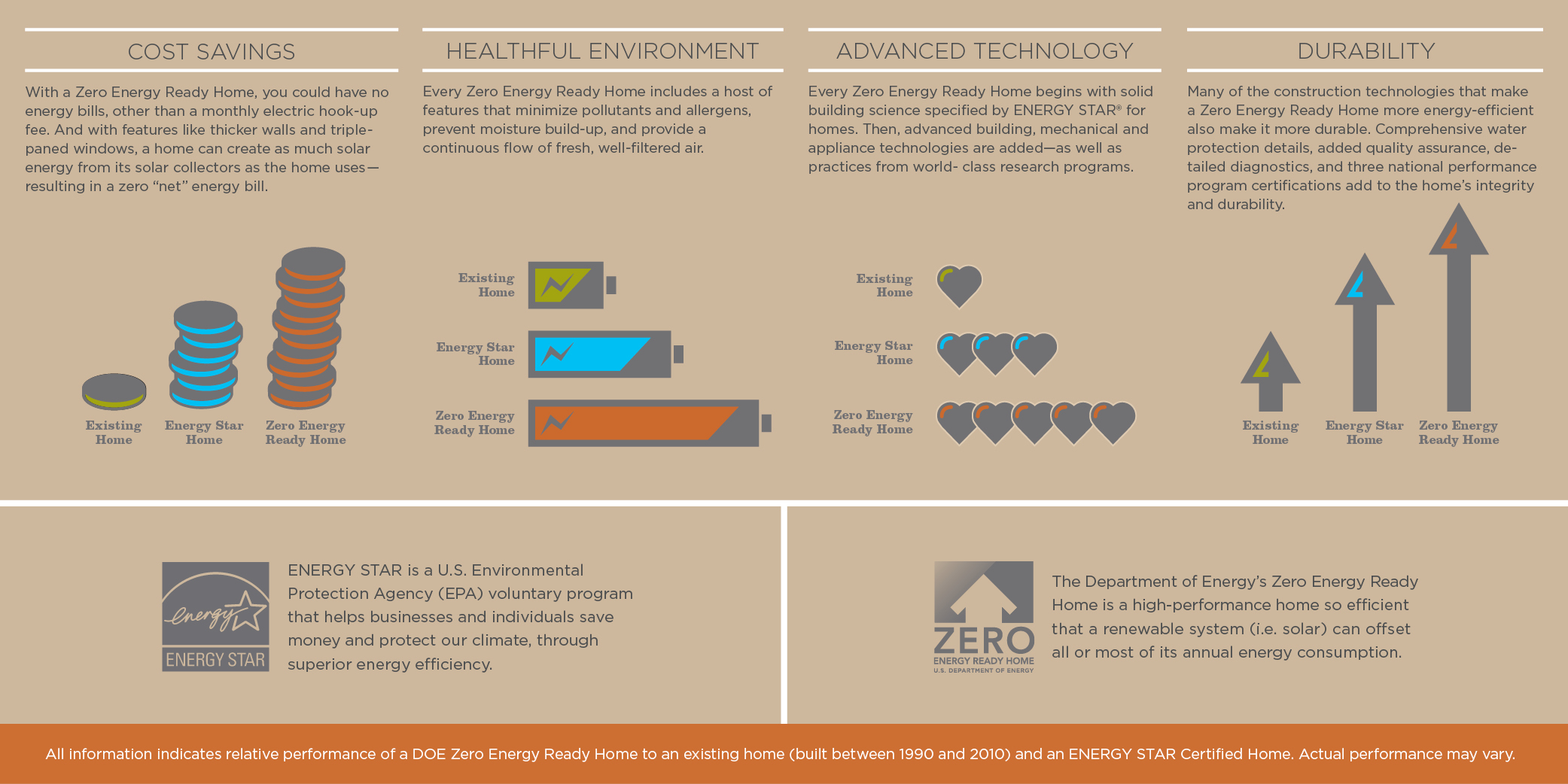 Smart Homes Zero Energy Ready