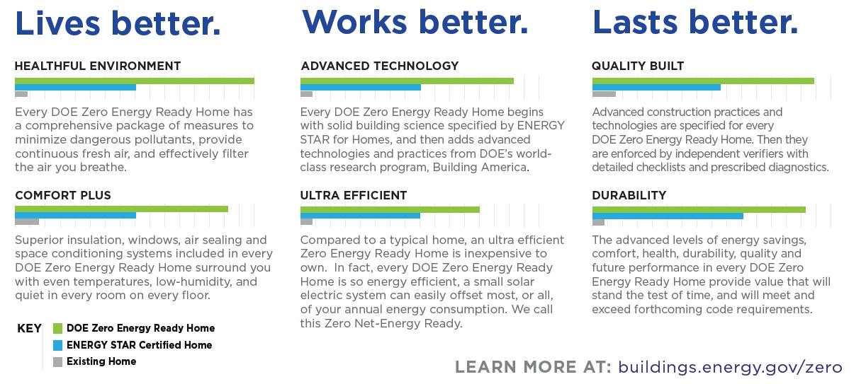 Zero Energy Home Benefits