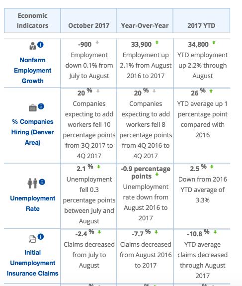 October Monthly Economic Indicators