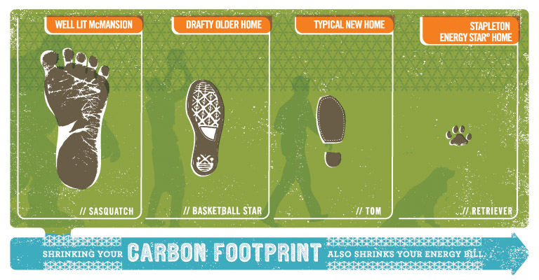 Shrinking Your Carbon Footpring